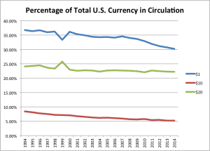Percentage of Total U.S. Currency in Circulation